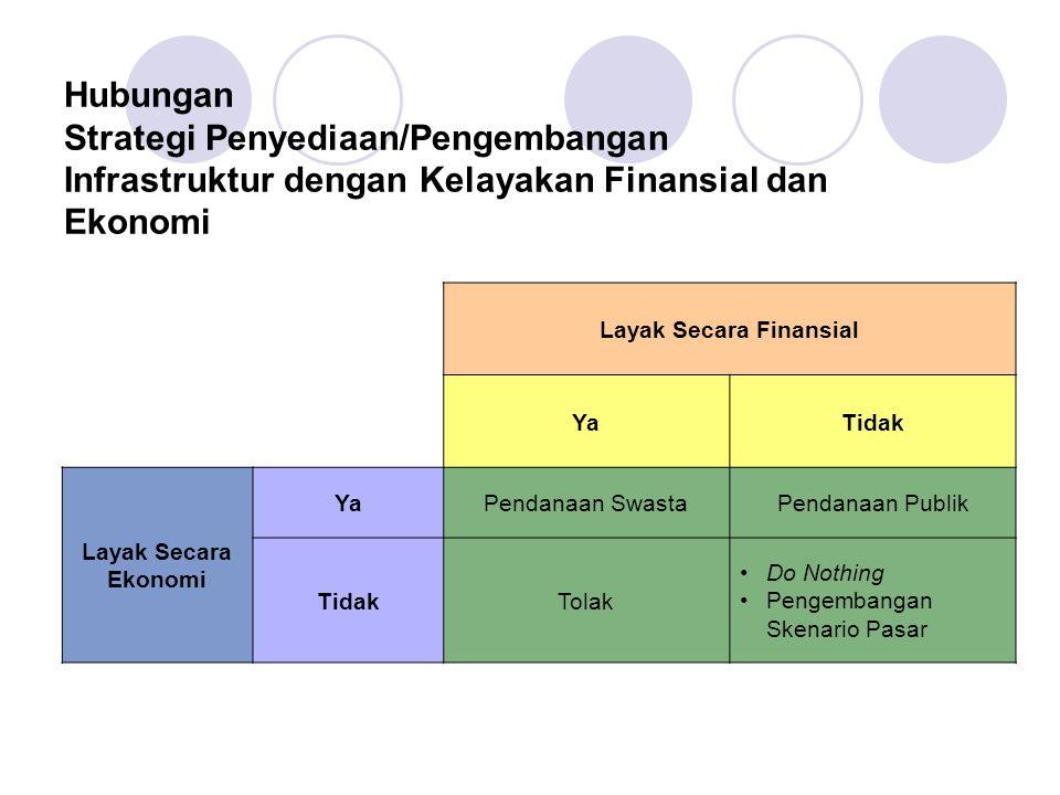 Layak Secara Finansial YaTidak Layak Secara Ekonomi YaPendanaan SwastaPendanaan Publik TidakTolak Do Nothing Pengembangan Skenario Pasar Hubungan Stra