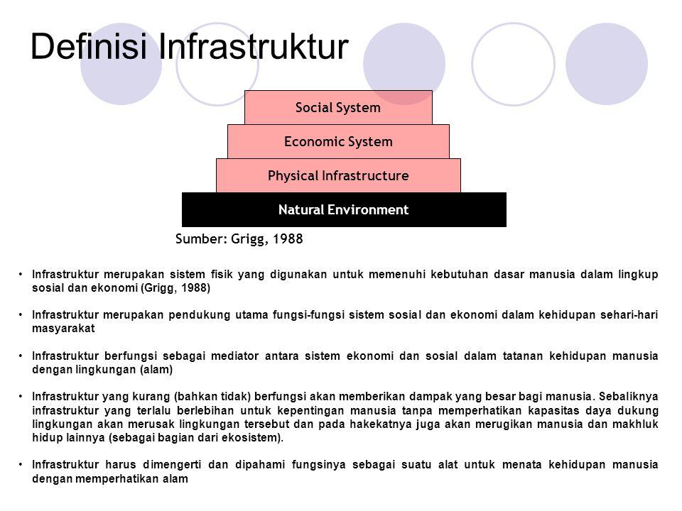Definisi Infrastruktur Infrastruktur merupakan sistem fisik yang digunakan untuk memenuhi kebutuhan dasar manusia dalam lingkup sosial dan ekonomi (Gr