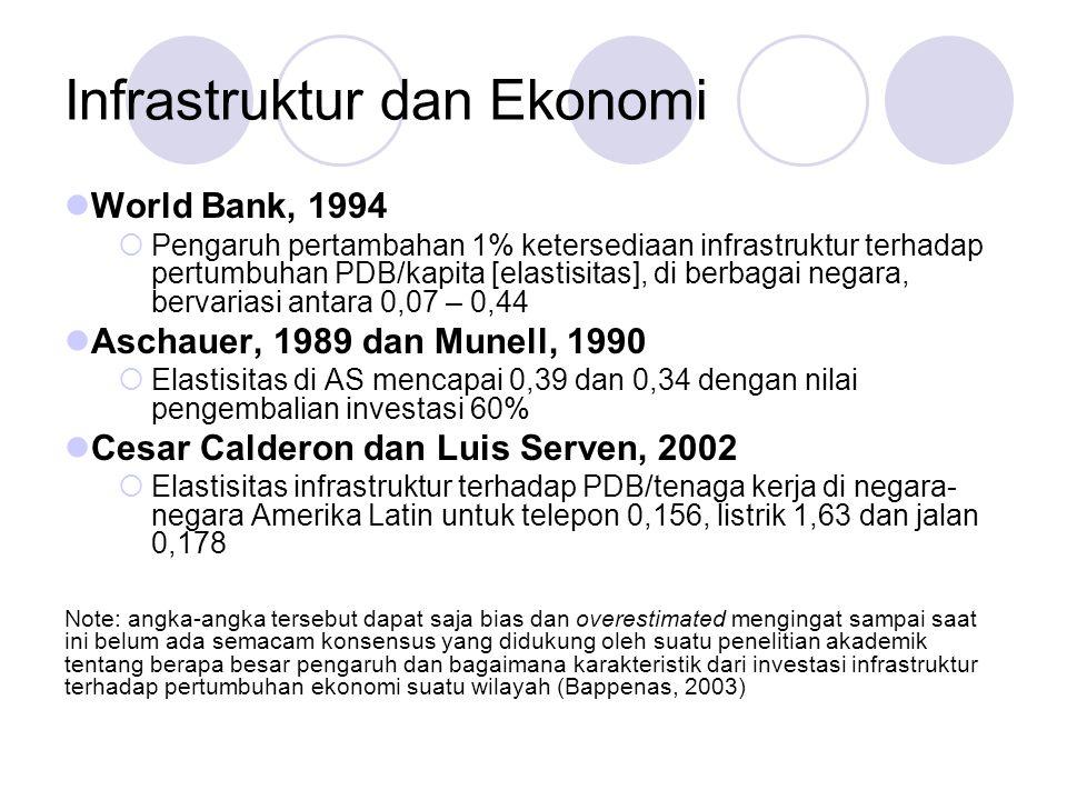 Infrastruktur dan Ekonomi World Bank, 1994  Pengaruh pertambahan 1% ketersediaan infrastruktur terhadap pertumbuhan PDB/kapita [elastisitas], di berb
