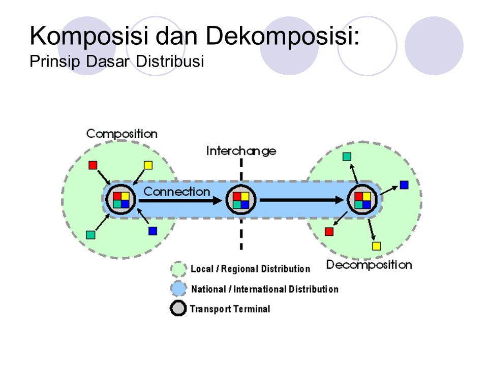 Komposisi dan Dekomposisi: Prinsip Dasar Distribusi