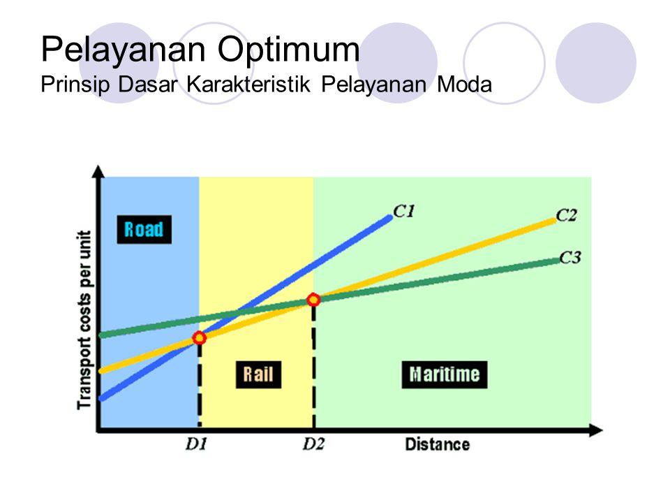 Sistem Jaringan dan Tata Guna Lahan Praktek Ideal di Indonesia