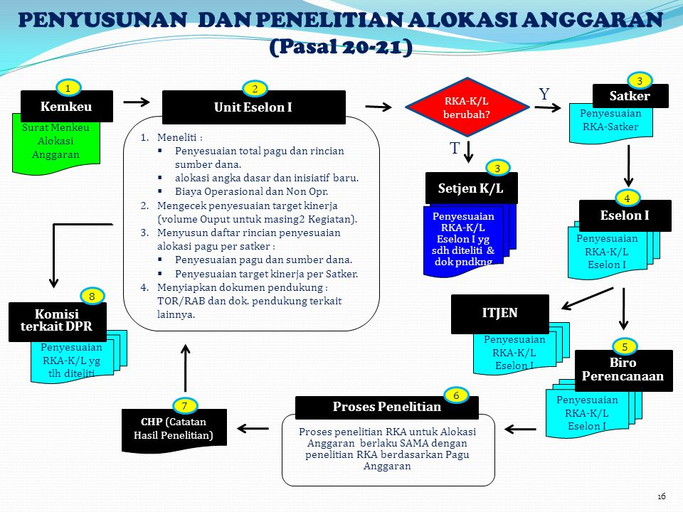 Proses penelitian RKA untuk Alokasi Anggaran berlaku SAMA dengan penelitian RKA berdasarkan Pagu Anggaran 16 Surat Menkeu Alokasi Anggaran Penyesuaian