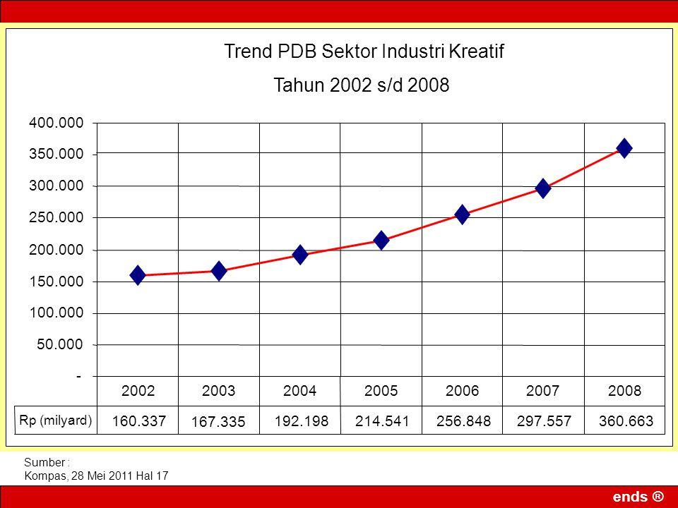 ends ® Sumber : Kompas, 28 Mei 2011 Hal 17 Trend PDB Sektor Industri Kreatif Tahun 2002 s/d 2008 - 50.000 100.000 150.000 200.000 250.000 300.000 350.
