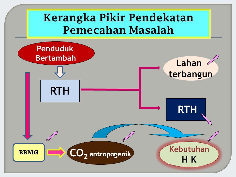 CO 2 antropogenik Kebutuhan H K RTH Lahan terbangun Kerangka Pikir Pendekatan Pemecahan Masalah BBMG Penduduk Bertambah