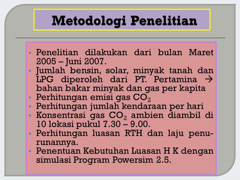  Penelitian dilakukan dari bulan Maret 2005 – Juni 2007.  Jumlah bensin, solar, minyak tanah dan LPG diperoleh dari PT. Pertamina  bahan bakar miny
