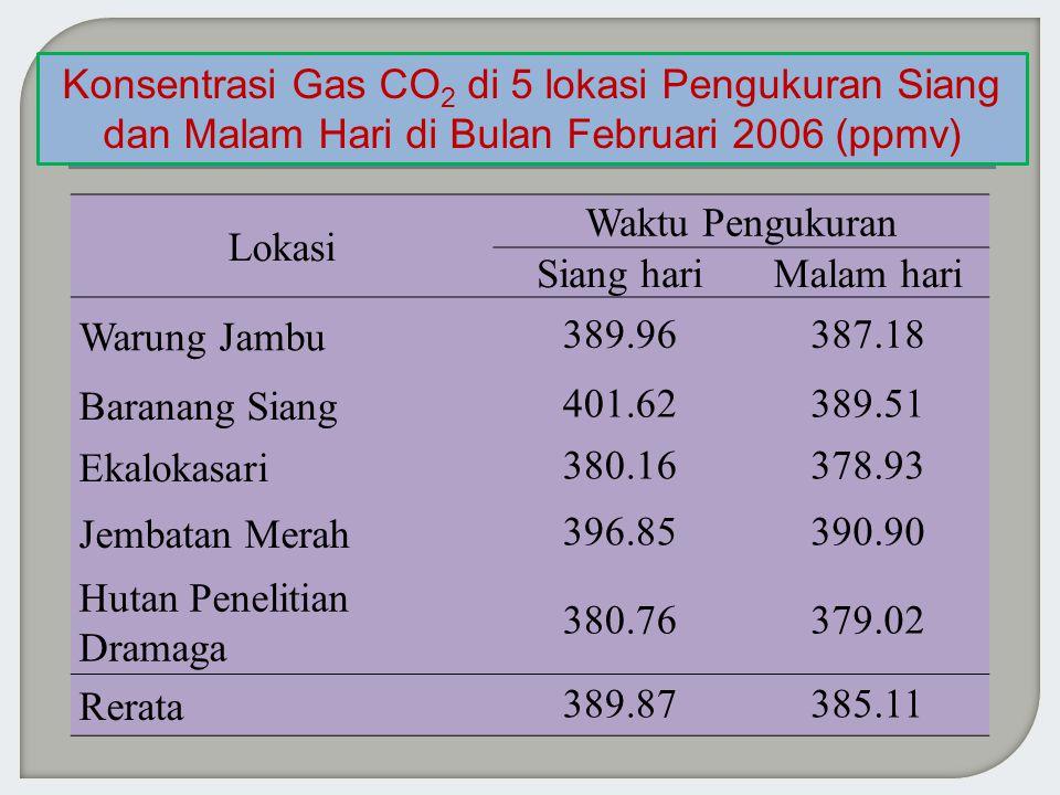 Lokasi Waktu Pengukuran Siang hariMalam hari Warung Jambu 389.96387.18 Baranang Siang 401.62389.51 Ekalokasari 380.16378.93 Jembatan Merah 396.85390.90 Hutan Penelitian Dramaga 380.76379.02 Rerata 389.87385.11 Konsentrasi Gas CO 2 di 5 lokasi Pengukuran Siang dan Malam Hari di Bulan Februari 2006 (ppmv)