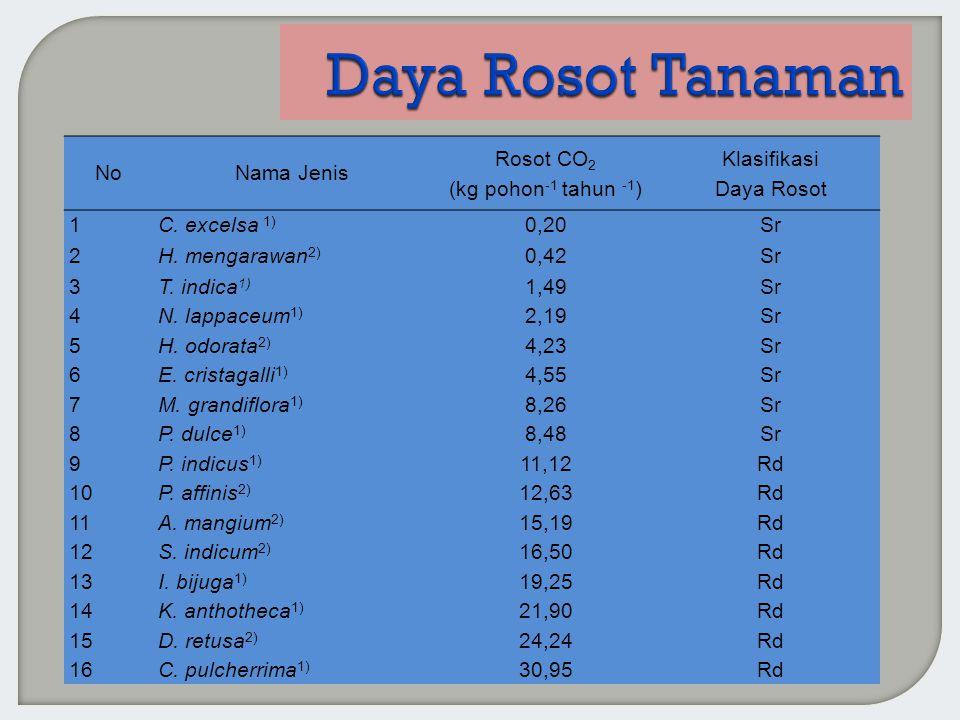NoNama Jenis Rosot CO 2 (kg pohon -1 tahun -1 ) Klasifikasi Daya Rosot 1C. excelsa 1) 0,20Sr 2H. mengarawan 2) 0,42Sr 3T. indica 1) 1,49Sr 4N. lappace