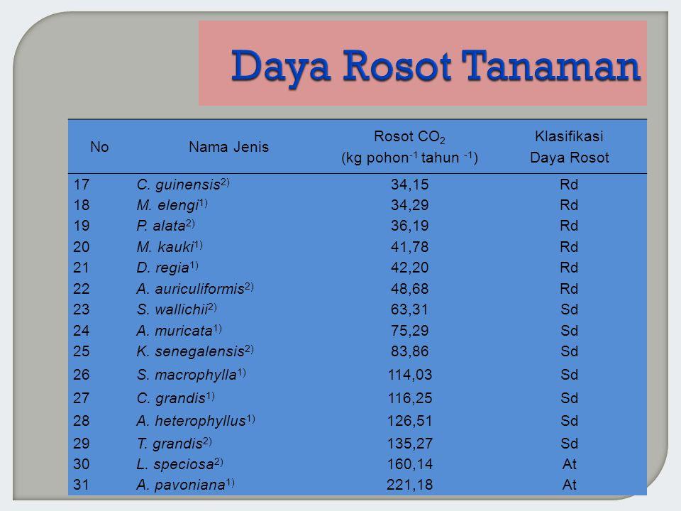 NoNama Jenis Rosot CO 2 (kg pohon -1 tahun -1 ) Klasifikasi Daya Rosot 17C. guinensis 2) 34,15Rd 18M. elengi 1) 34,29Rd 19P. alata 2) 36,19Rd 20M. kau