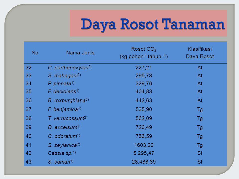 NoNama Jenis Rosot CO 2 (kg pohon -1 tahun -1 ) Klasifikasi Daya Rosot 32C. parthenoxylon 2) 227,21At 33S. mahagoni 2) 295,73At 34P. pinnata 1) 329,76