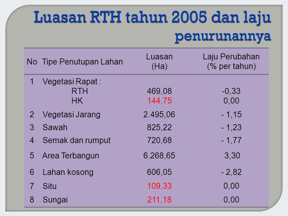 NoTipe Penutupan Lahan Luasan (Ha) Laju Perubahan (% per tahun) 1 Vegetasi Rapat : RTH HK 469,08 144,75 -0,33 0,00 2 Vegetasi Jarang 2.495,06- 1,15 3