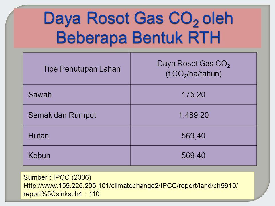 Tipe Penutupan Lahan Daya Rosot Gas CO 2 (t CO 2 /ha/tahun) Sawah175,20 Semak dan Rumput1.489,20 Hutan569,40 Kebun569,40 Sumber : IPCC (2006) Http://www.159.226.205.101/climatechange2/IPCC/report/land/ch9910/ report%5Csinksch4 : 110