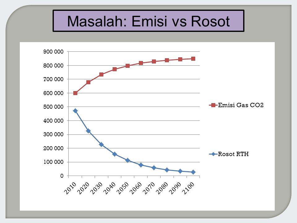 Masalah: Emisi vs Rosot
