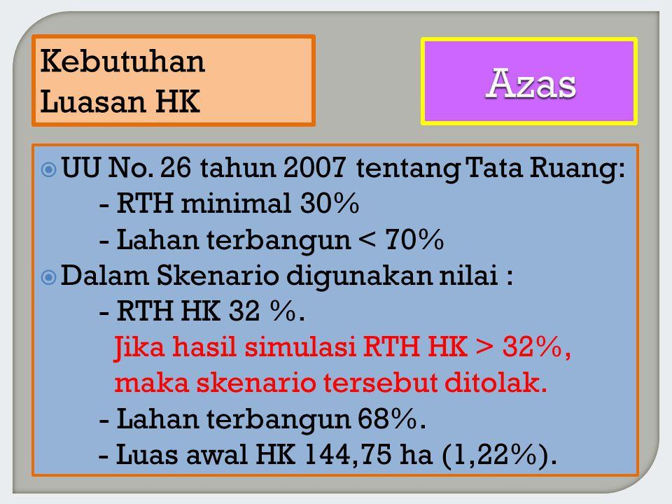  UU No. 26 tahun 2007 tentang Tata Ruang: - RTH minimal 30% - Lahan terbangun < 70%  Dalam Skenario digunakan nilai : - RTH HK 32 %. Jika hasil simu