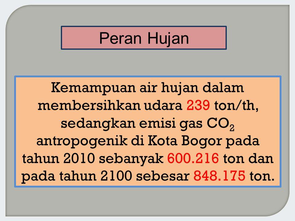 Kemampuan air hujan dalam membersihkan udara 239 ton/th, sedangkan emisi gas CO 2 antropogenik di Kota Bogor pada tahun 2010 sebanyak 600.216 ton dan pada tahun 2100 sebesar 848.175 ton.