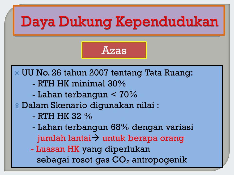  UU No. 26 tahun 2007 tentang Tata Ruang: - RTH HK minimal 30% - Lahan terbangun < 70%  Dalam Skenario digunakan nilai : - RTH HK 32 % - Lahan terba