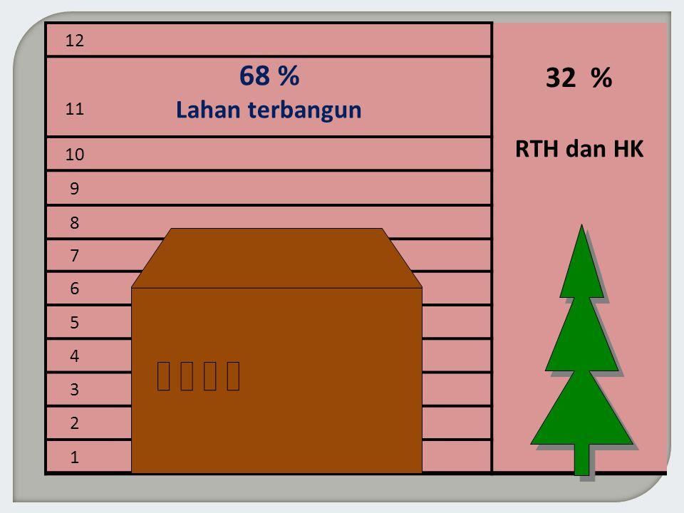 12 32 % RTH dan HK 11 68% Lahan terbangun 10 9 8 7 6 5 4 3 2 1