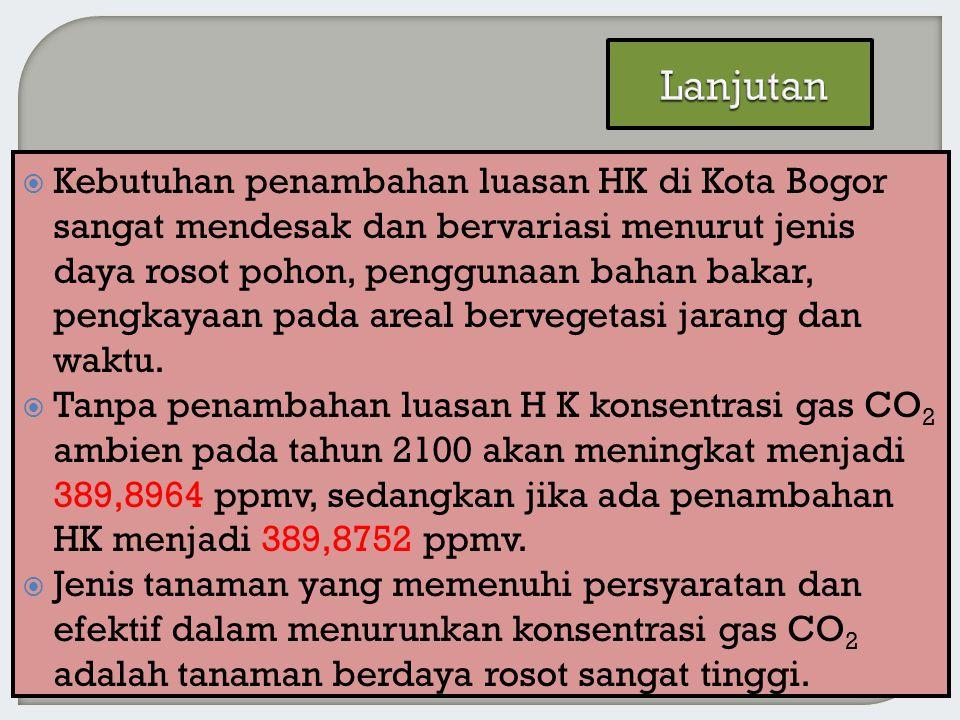  Kebutuhan penambahan luasan HK di Kota Bogor sangat mendesak dan bervariasi menurut jenis daya rosot pohon, penggunaan bahan bakar, pengkayaan pada areal bervegetasi jarang dan waktu.