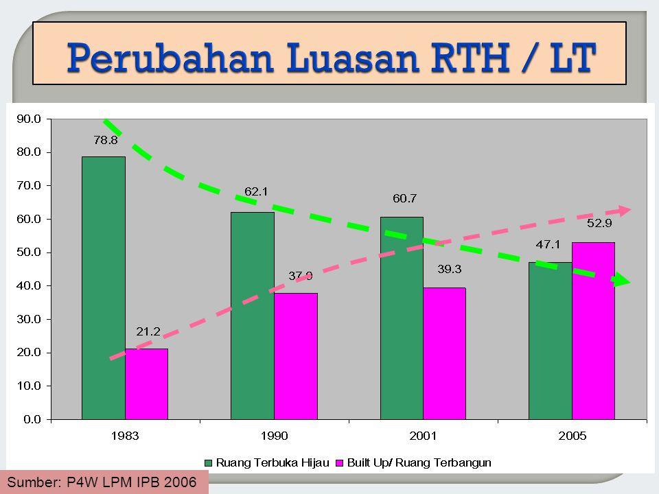 Sumber: P4W LPM IPB 2006