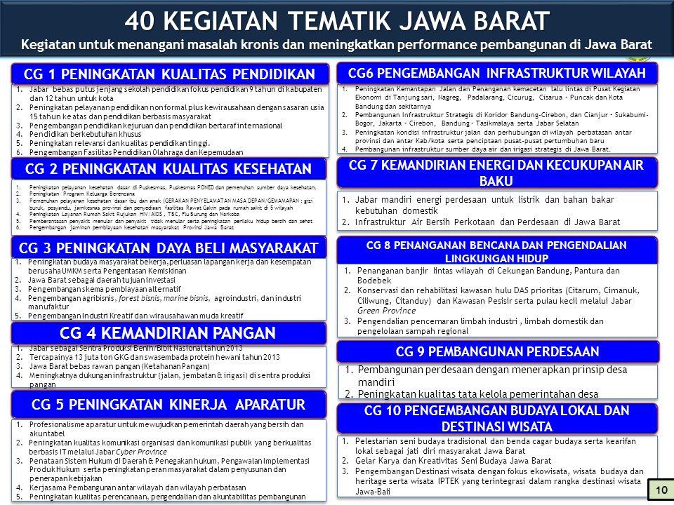 40 KEGIATAN TEMATIK JAWA BARAT Kegiatan untuk menangani masalah kronis dan meningkatkan performance pembangunan di Jawa Barat 1.Jabar bebas putus jenj