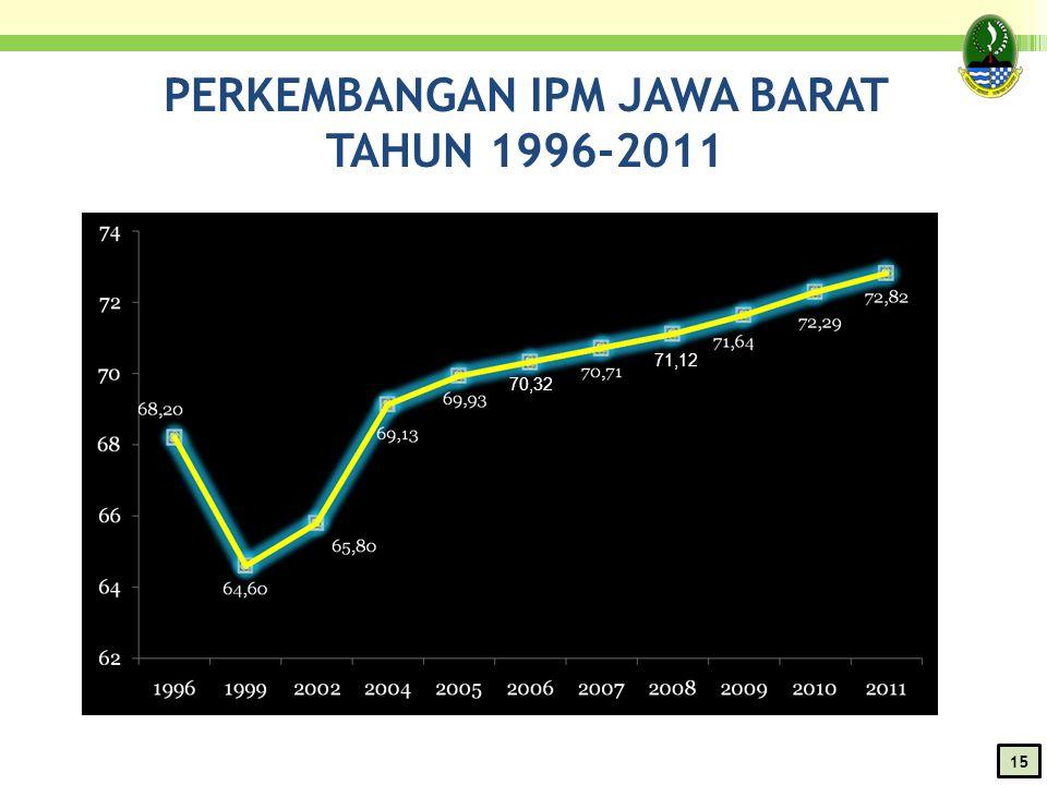 PERKEMBANGAN IPM JAWA BARAT TAHUN 1996-2011 71,12 70,32 1515