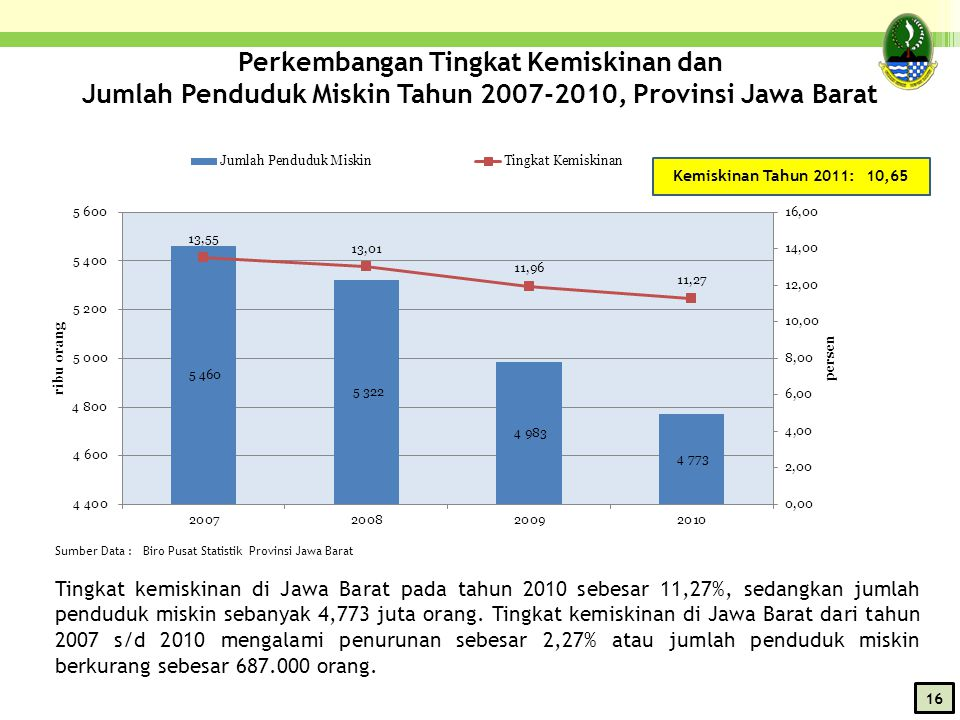Perkembangan Tingkat Kemiskinan dan Jumlah Penduduk Miskin Tahun 2007-2010, Provinsi Jawa Barat Sumber Data : Biro Pusat Statistik Provinsi Jawa Barat