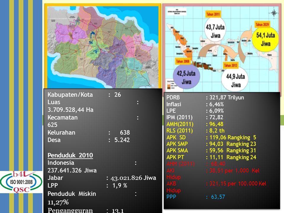 Kabupaten/Kota : 26 Luas : 3.709.528,44 Ha Kecamatan : 625 Kelurahan : 638 Desa : 5.242 Penduduk 2010 Indonesia : 237.641.326 Jiwa Jabar : 43.021.826