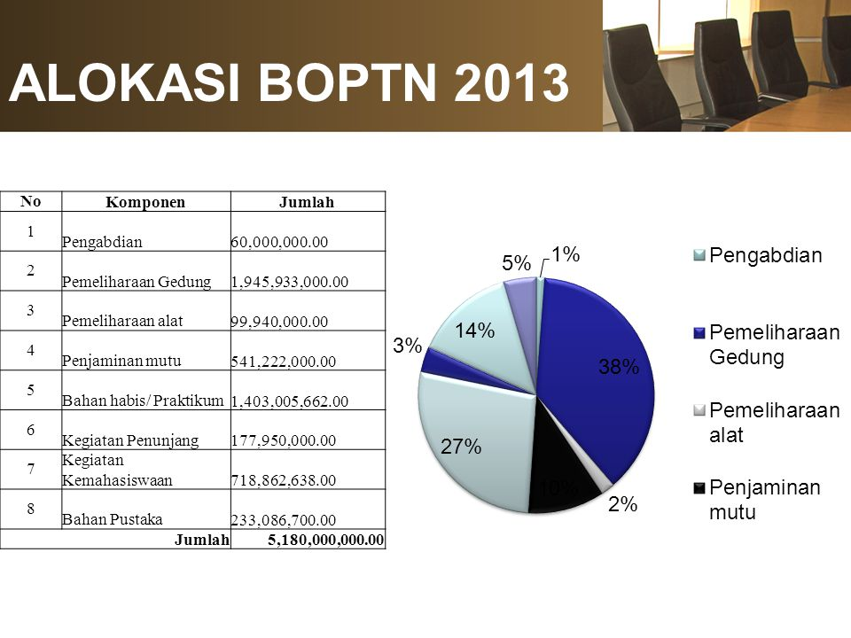Progress Kontrak BOPTN 2013 Progress Kontrak = (1,796,340,037/5,180,000,000)*100 = 34,68 %