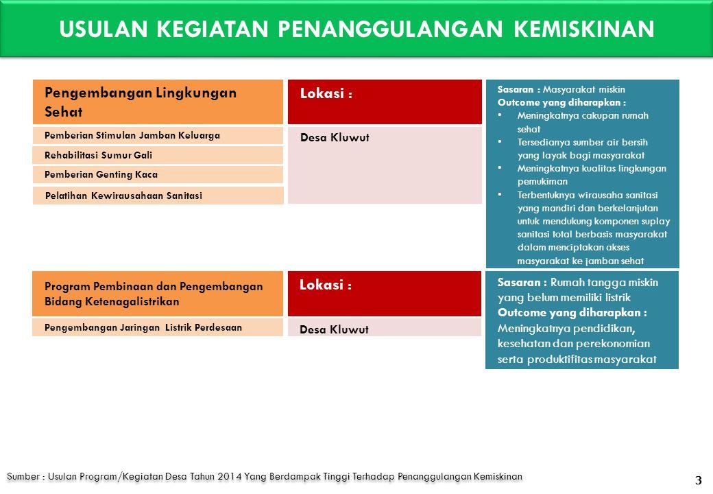 DATA DUKUNG PERMASALAHAN KEMISKINAN PER DESA DATA PPLS 2011 DI KEC.