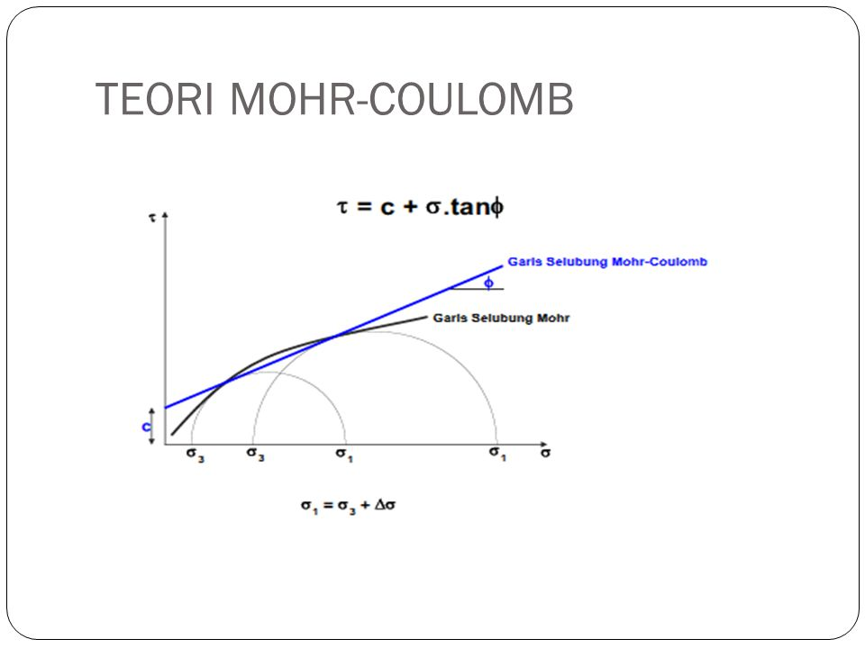 TEORI MOHR-COULOMB