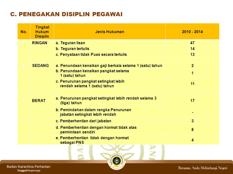 C. PENEGAKAN DISIPLIN PEGAWAI No. Tingkat Hukum Disiplin Jenis Hukuman2010 - 2014 1.RINGANa. Teguran lisan47 b. Teguran tertulis14 c. Penyataan tidak