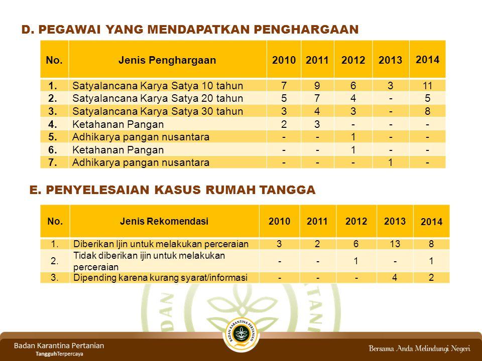 D.PEGAWAI YANG MENDAPATKAN PENGHARGAAN No.Jenis Penghargaan2010201120122013 2014 1.