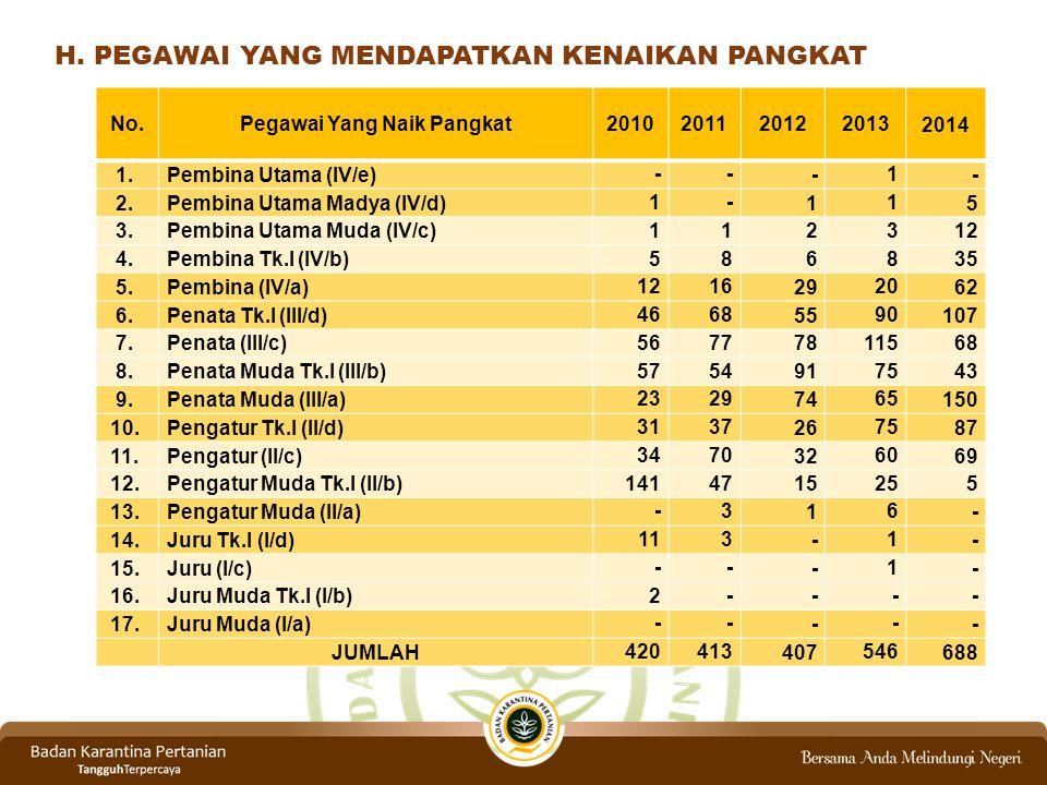 H.PEGAWAI YANG MENDAPATKAN KENAIKAN PANGKAT No.Pegawai Yang Naik Pangkat2010201120122013 2014 1.