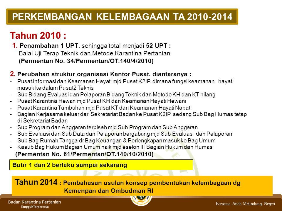 PERKEMBANGAN KELEMBAGAAN TA 2010-2014 Tahun 2010 : 1. Penambahan 1 UPT, sehingga total menjadi 52 UPT : Balai Uji Terap Teknik dan Metode Karantina Pe