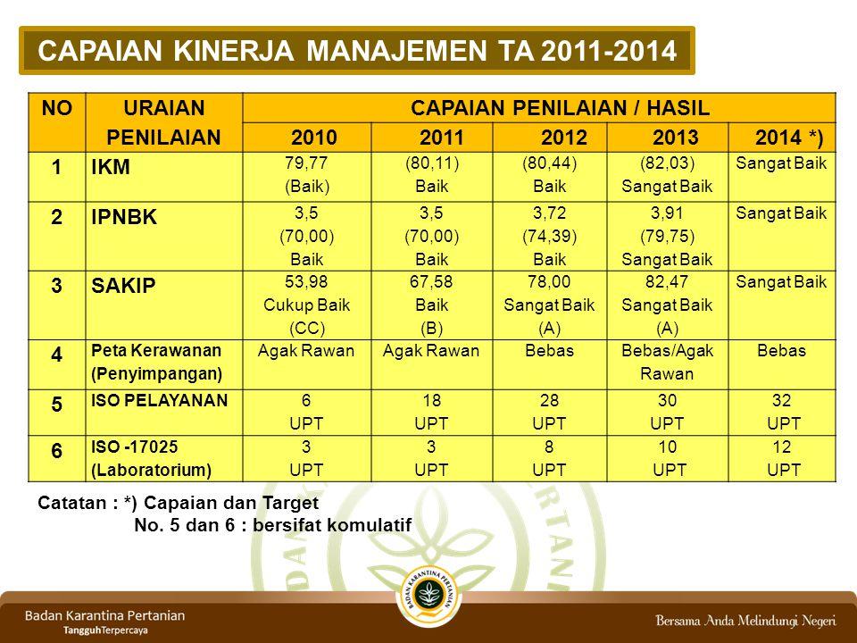 CAPAIAN KINERJA MANAJEMEN TA 2011-2014 NO URAIAN PENILAIAN CAPAIAN PENILAIAN / HASIL 20102011201220132014 *) 1IKM 79,77 (Baik) (80,11) Baik (80,44) Ba