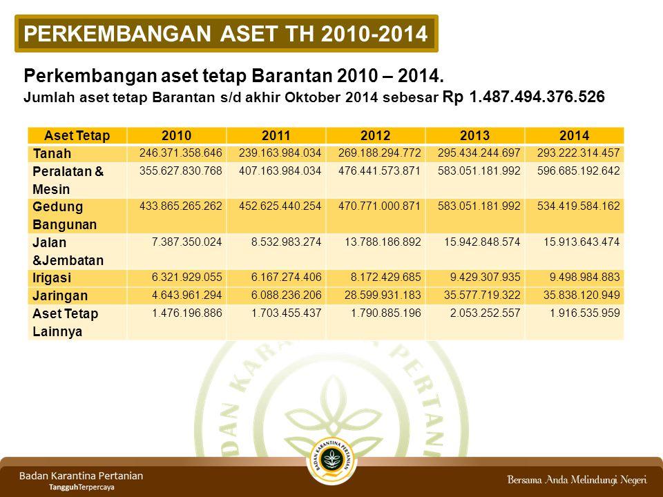 PERKEMBANGAN ASET TH 2010-2014 Perkembangan aset tetap Barantan 2010 – 2014. Jumlah aset tetap Barantan s/d akhir Oktober 2014 sebesar Rp 1.487.494.37