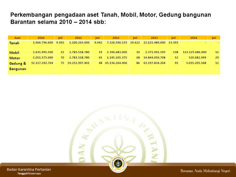 Perkembangan pengadaan aset Tanah, Mobil, Motor, Gedung bangunan Barantan selama 2010 – 2014 sbb: Aset2010jml2011jml2012jml2013jml2014jml Tanah 1.066.