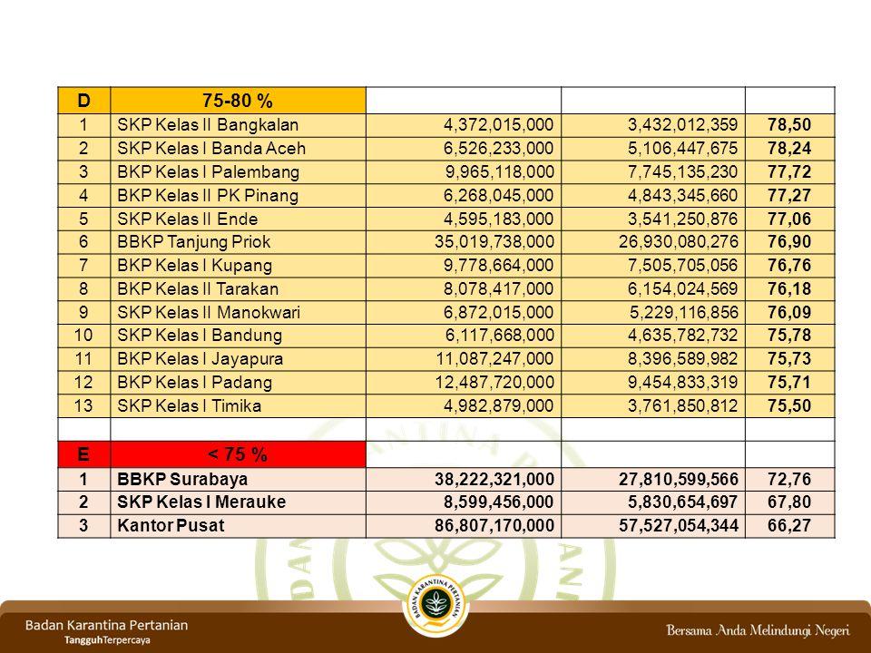 3 PAGU ANGGARAN Selama 5 tahun terakhir pagu anggaran tetap/flat bahkan cenderung menurun shg penyiapan sumber daya lingkup Barantan lambat 1.PNBP masih menjadi pagu pokok dalam penetapan alokasi anggaran (APBN) bukan mrp suatu reward 2.Kebijakan penghematan anggaran 3.Daya jual tusi Barantan kurang tampak 1.PNBP Kementan yg berasal dr Barantan dijadikan sebagai reward & tdk diperhitungkan dalam penentuan pagu pokok 2.Meningkat dan memanfaatkan even2 strategis utk mendukung daya jual TUSI Barantan 4 SDM Jumlah petugas karantina tdk sebanding dg tempat2 pemasukan/ pengeluaran 1.Adanya moratorium PNS 2.Given dr Setjen Kementan Perlu ada inovasi penerimaan pegawai dg re-distribusi Lanjutan Permasalahan dan Solusi … NoURAIANPERMASALAHANPENYEBABSOLUSI & TINDAK LANJUT