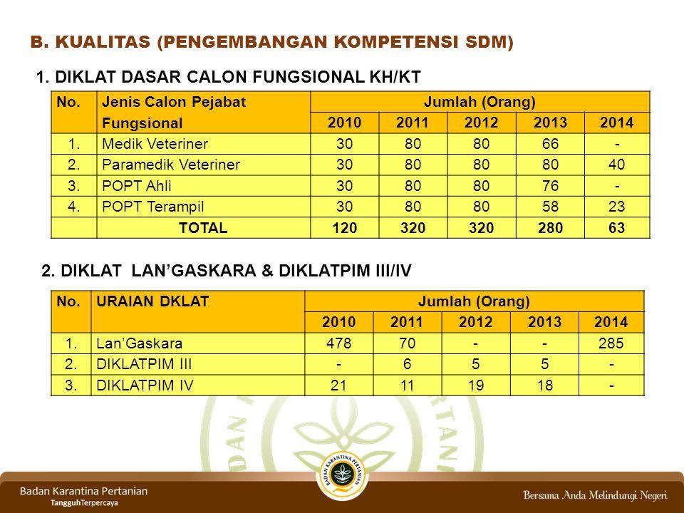 B. KUALITAS (PENGEMBANGAN KOMPETENSI SDM) No. Jenis Calon Pejabat Fungsional Jumlah (Orang) 20102011201220132014 1.Medik Veteriner3080 66- 2.Paramedik