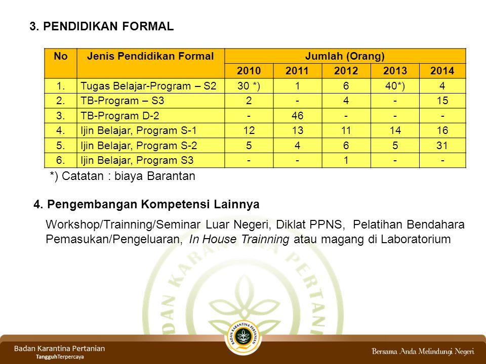3. PENDIDIKAN FORMAL NoJenis Pendidikan FormalJumlah (Orang) 20102011201220132014 1. Tugas Belajar-Program – S230 *)1640*)4 2. TB-Program – S32-4-15 3