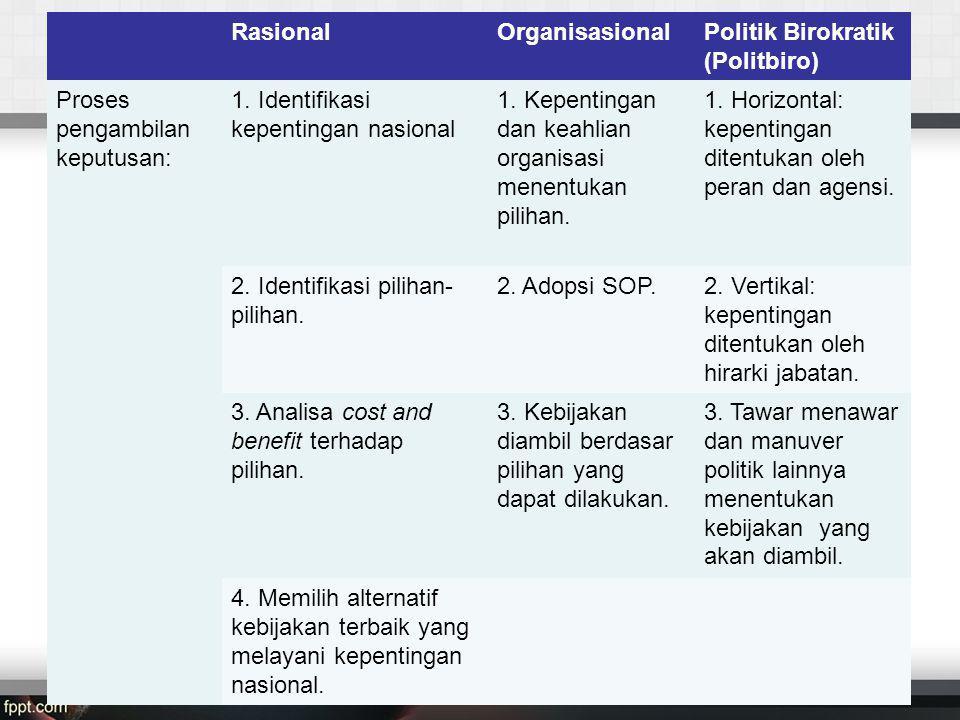 RasionalOrganisasionalPolitik Birokratik (Politbiro) Proses pengambilan keputusan: 1.