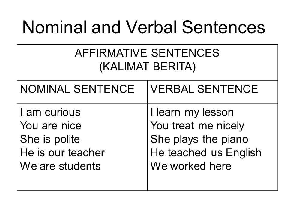 Nominal and Verbal Sentences AFFIRMATIVE SENTENCES (KALIMAT BERITA) NOMINAL SENTENCEVERBAL SENTENCE I am curious You are nice She is polite He is our