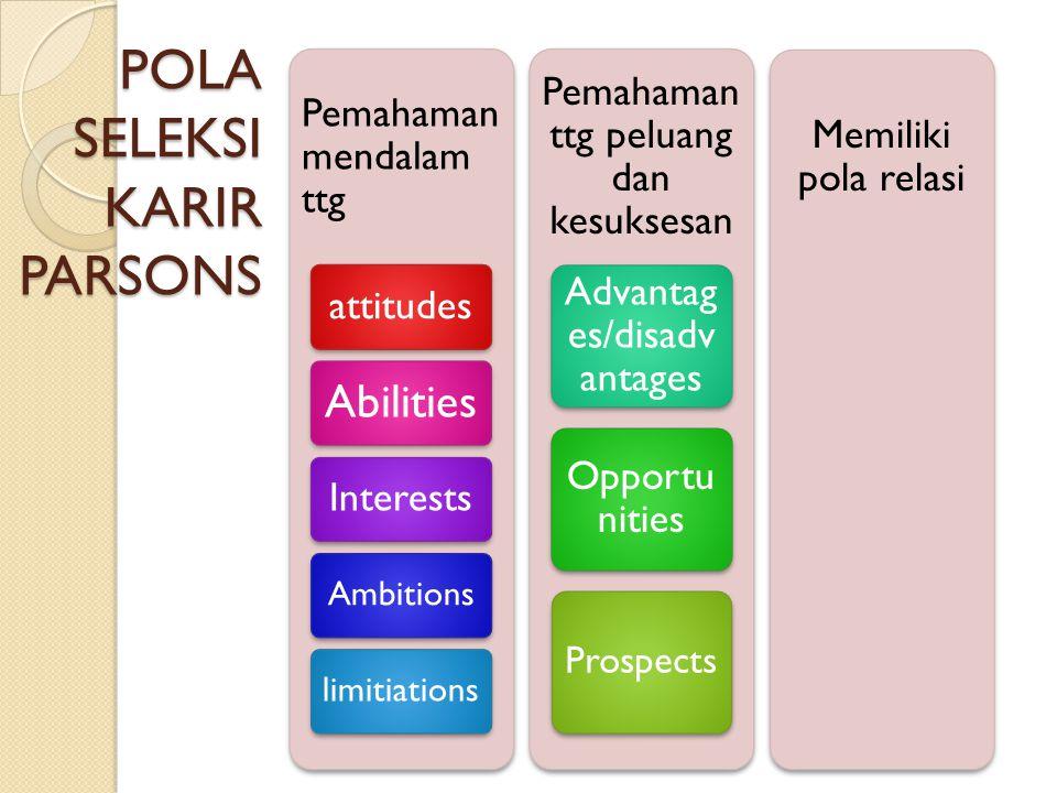 POLA SELEKSI KARIR PARSONS Pemahaman mendalam ttg attitudes Abilities Interests Ambitionslimitiations Pemahaman ttg peluang dan kesuksesan Advantag es