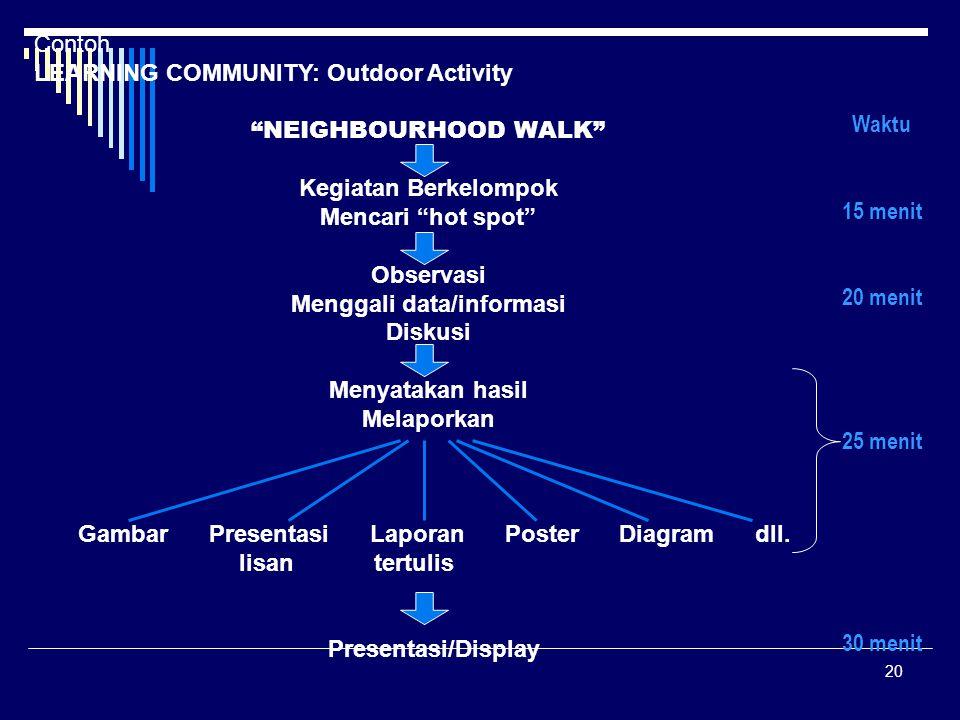 """20 Contoh LEARNING COMMUNITY: Outdoor Activity """"NEIGHBOURHOOD WALK"""" Kegiatan Berkelompok Mencari """"hot spot"""" Observasi Menggali data/informasi Diskusi"""