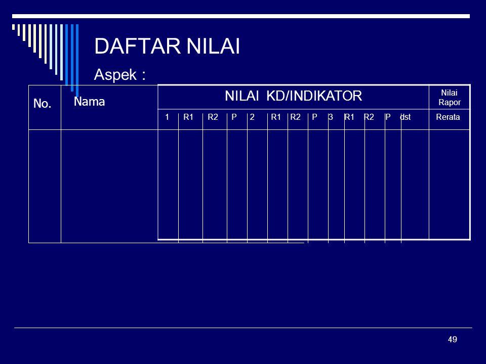 49 DAFTAR NILAI Aspek : NILAI KD/INDIKATOR Nilai Rapor 1 R1 R2 P 2 R1 R2 P 3 R1 R2 P dst Rerata No. Nama