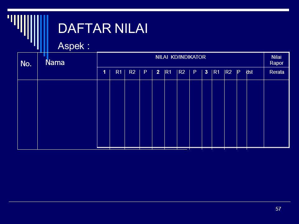 57 DAFTAR NILAI Aspek : NILAI KD/INDIKATORNilai Rapor 1 R1 R2 P 2 R1 R2 P 3 R1 R2 P dst Rerata No. Nama