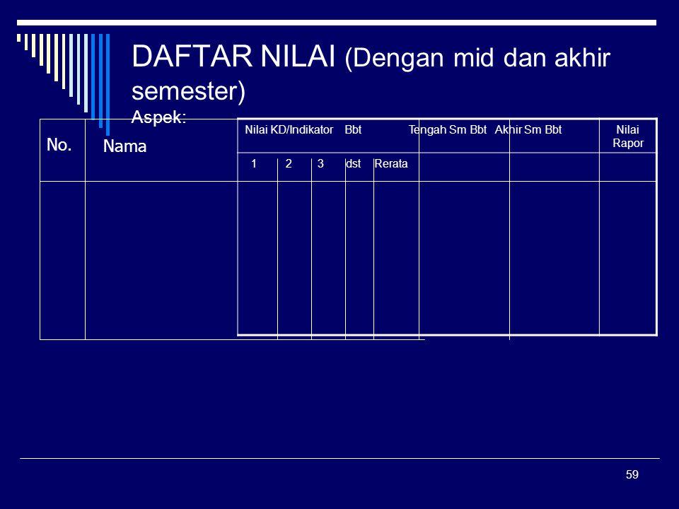 59 DAFTAR NILAI (Dengan mid dan akhir semester) Aspek: Nilai KD/Indikator Bbt Tengah Sm Bbt Akhir Sm BbtNilai Rapor 1 2 3 dst Rerata No. Nama