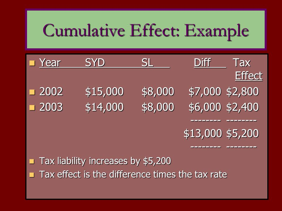 YearSYDSL Diff Tax Effect YearSYDSL Diff Tax Effect 2002$15,000$8,000 $7,000 $2,800 2002$15,000$8,000 $7,000 $2,800 2003$14,000$8,000 $6,000 $2,400 ---------------- $13,000 $5,200 ---------------- 2003$14,000$8,000 $6,000 $2,400 ---------------- $13,000 $5,200 ---------------- Tax liability increases by $5,200 Tax liability increases by $5,200 Tax effect is the difference times the tax rate Tax effect is the difference times the tax rate Cumulative Effect: Example