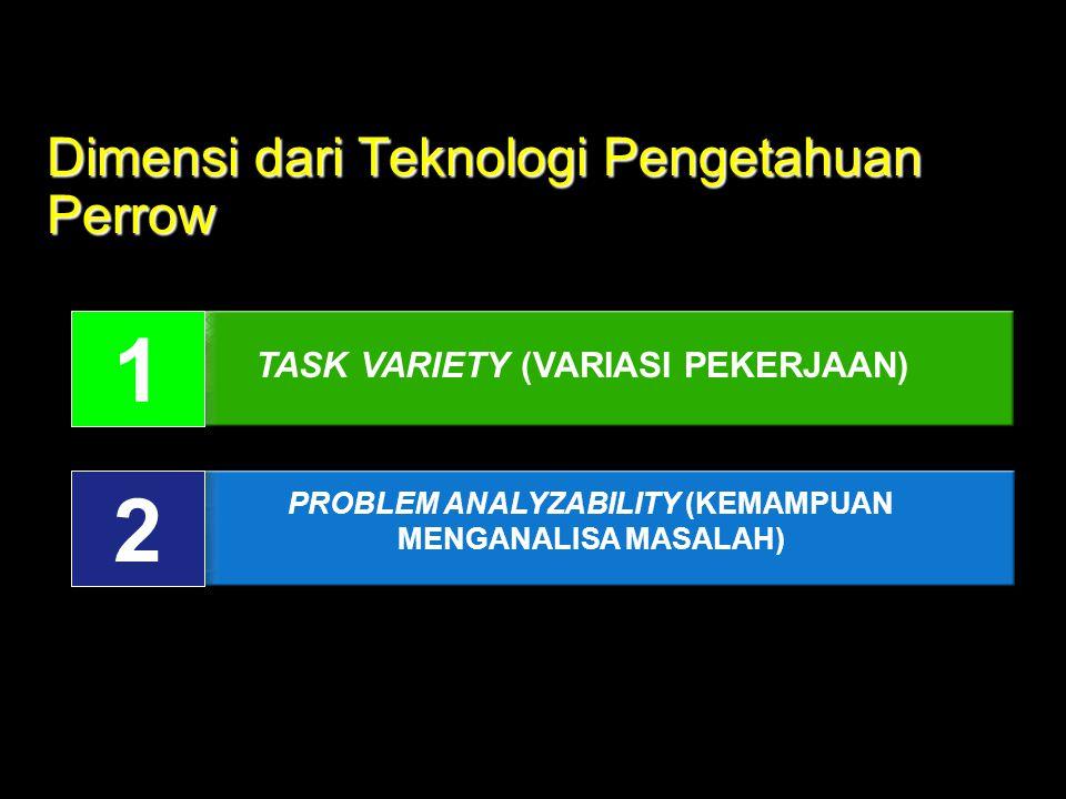 Dimensi dari Teknologi Pengetahuan Perrow 1 2 TASK VARIETY (VARIASI PEKERJAAN) PROBLEM ANALYZABILITY (KEMAMPUAN MENGANALISA MASALAH)