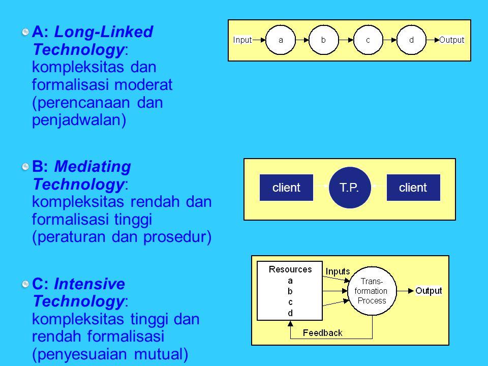 A: Long-Linked Technology: kompleksitas dan formalisasi moderat (perencanaan dan penjadwalan) B: Mediating Technology: kompleksitas rendah dan formalisasi tinggi (peraturan dan prosedur) C: Intensive Technology: kompleksitas tinggi dan rendah formalisasi (penyesuaian mutual) client T.P.