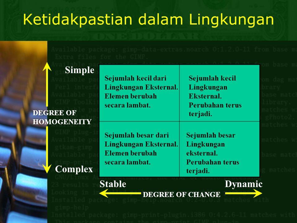 Ketidakpastian dalam Lingkungan Stable Dynamic DEGREE OF CHANGE DEGREE OF HOMOGENEITY Simple Complex Sejumlah kecil dari Lingkungan Eksternal. Elemen
